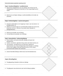 processchema aanpak van dialoog