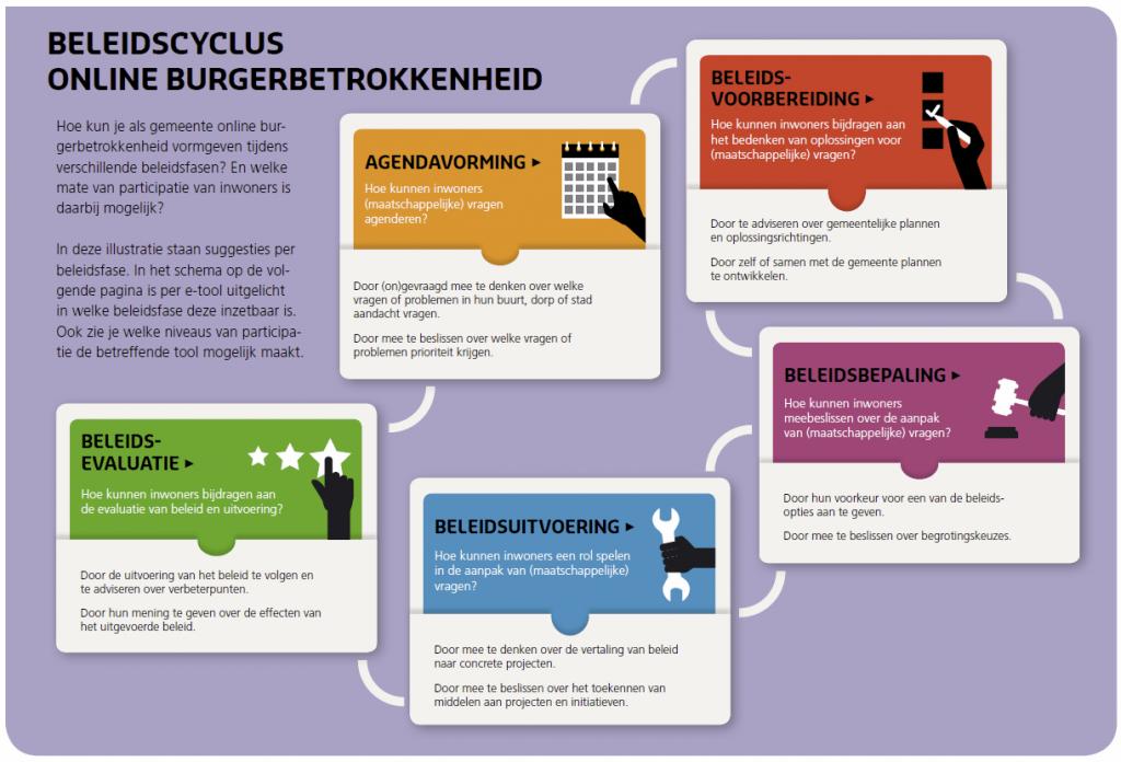 schema beleidscyclus burgerbetrokkenheid